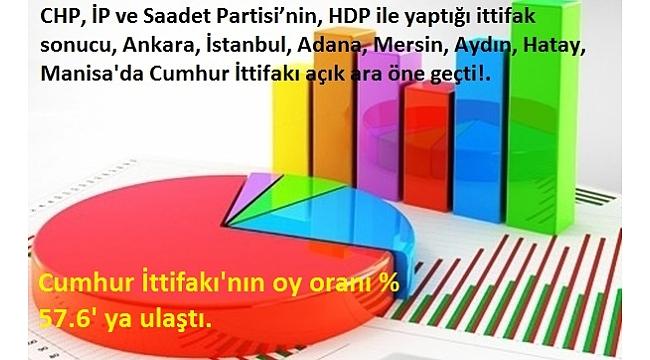 Yerel seçimler öncesi son anket sonuçları açıklandı! Cumhur İttifakı'nın genel oy oranı ise % 57.6' ya ulaştı. .