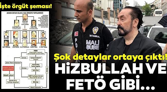 Adnan Oktarsuç örgütündeHizbullahveFETÖbenzeri örgüt yapısı!.